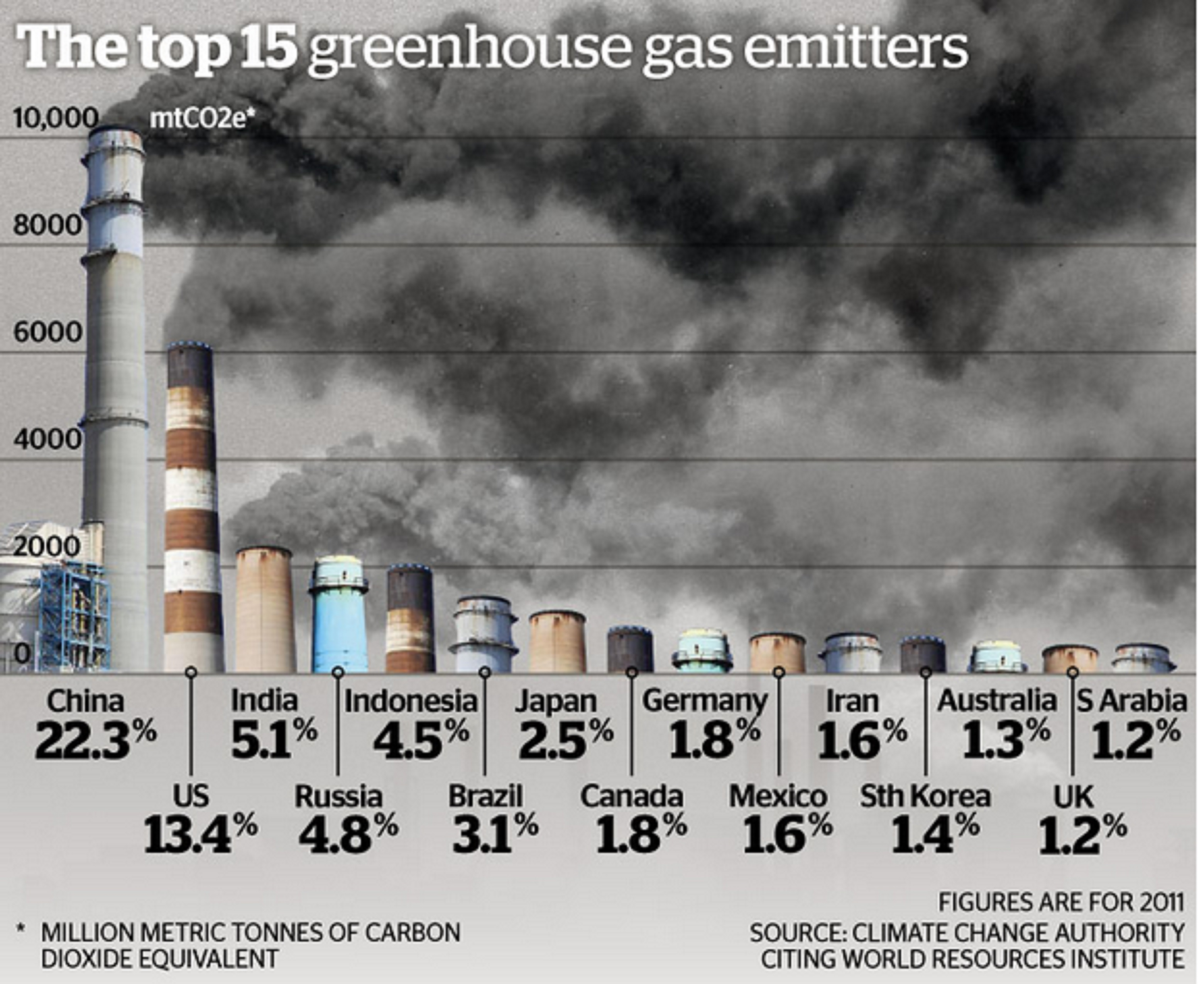 Top 15 greenhouse gas emitters in 2011