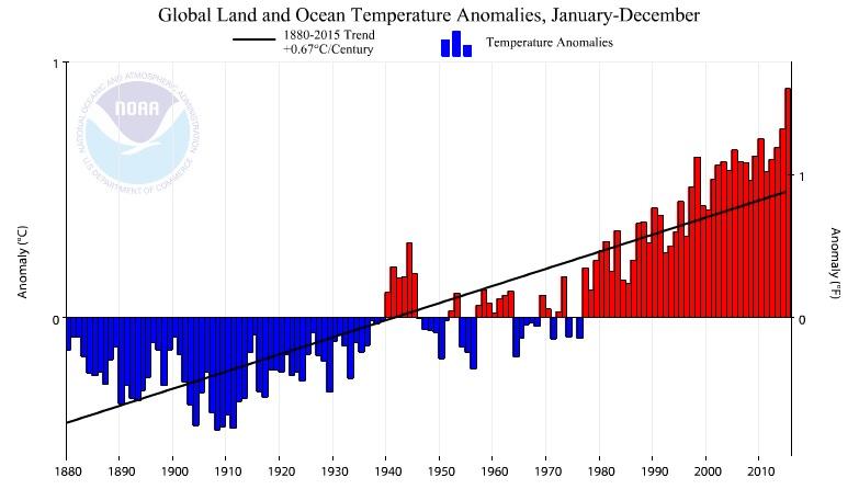 Global Temperatures 1880 - 2015 (NOAA)