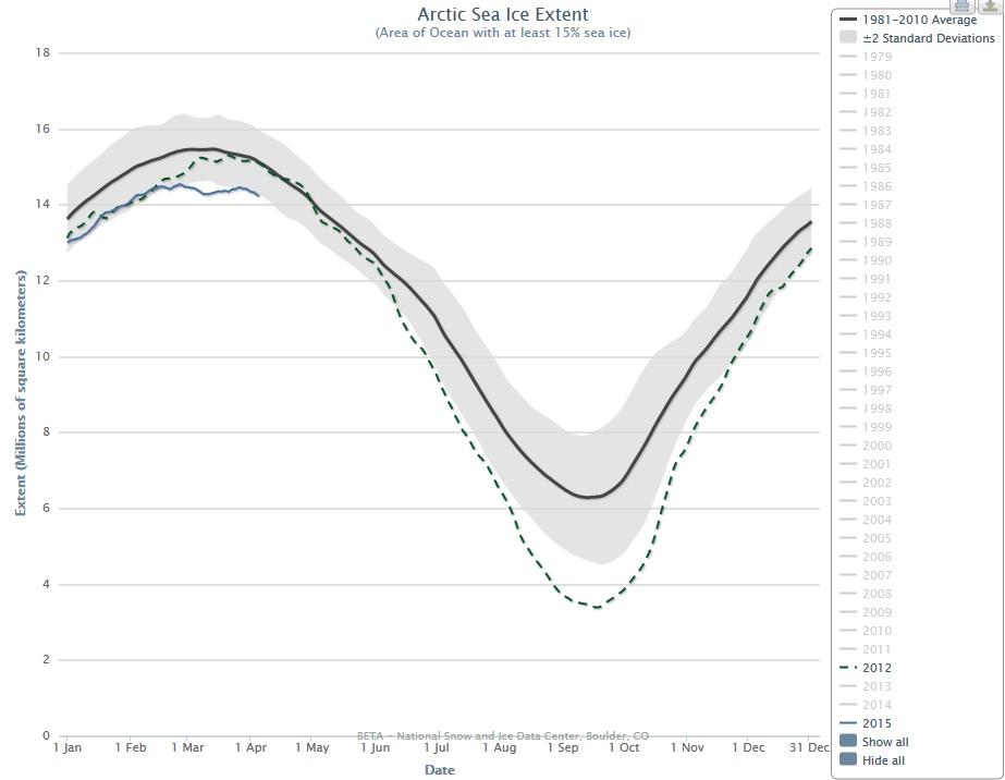 Graph: Arctic Sea Ice Extent (NSIDC)